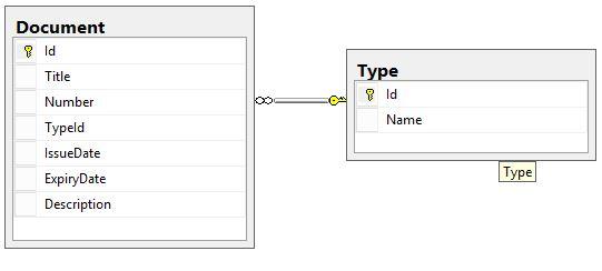 K2 SmartForms Valition Scenario Database Design