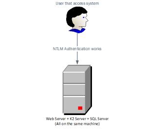 Kerberos authentication for k2