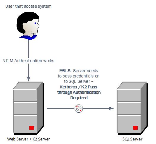 2 - Multi hop authentication