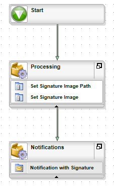 5 - Implement K2 Process