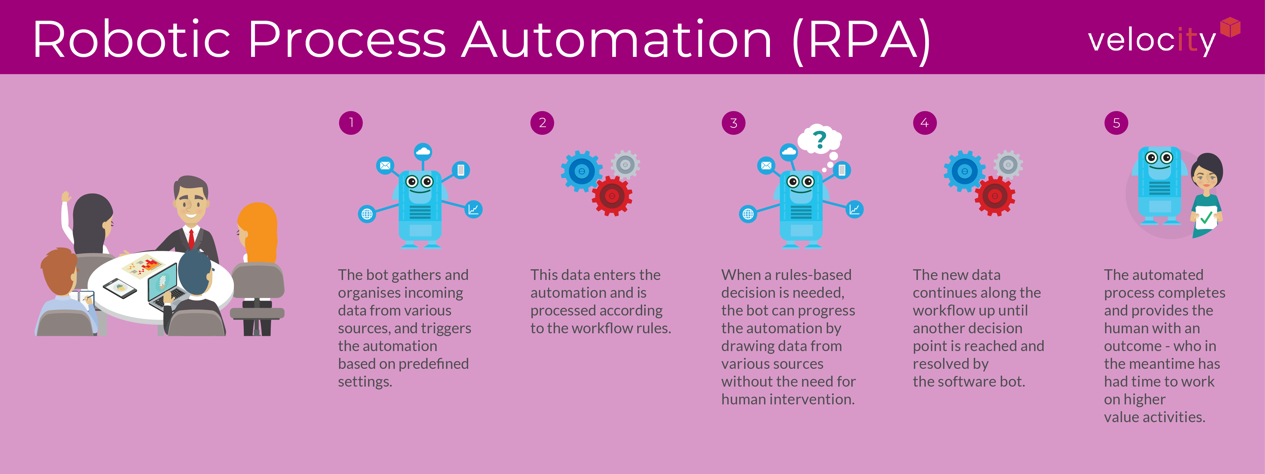 RPA Explained